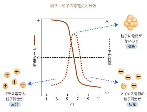 図2.粒子の等電点と分散